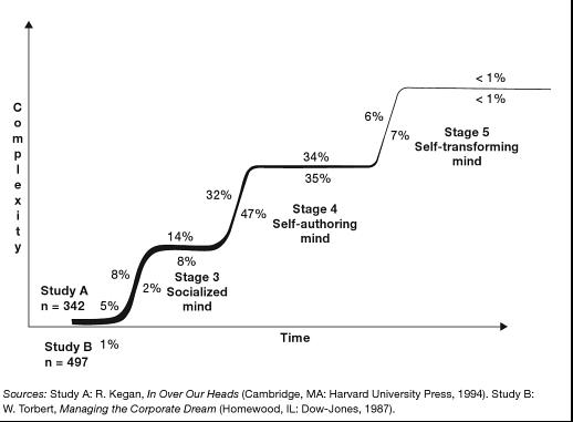 resultados de 2 estudios a gran escala de la distribución de los niveles de complejidad mental de los adultos