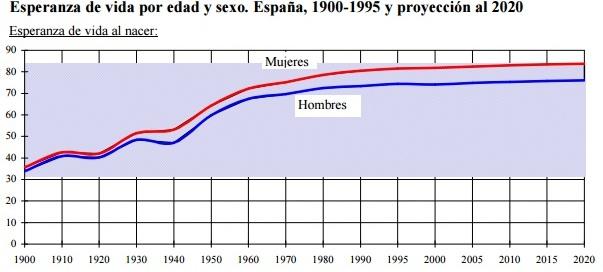 Esperanza de vida. España 2010