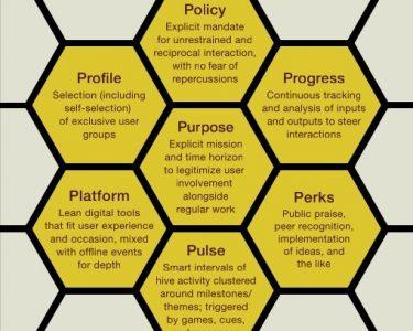 digital hives