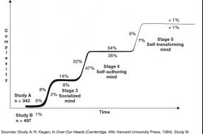 resultado de 2 estudios a gran escala de la distribución de los niveles de complejidad mental de los adultos